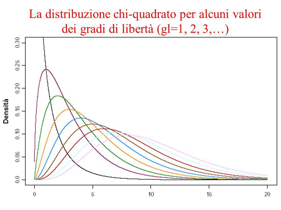 La distribuzione chi-quadrato per alcuni valori dei gradi di libertà (gl=1, 2, 3,…)