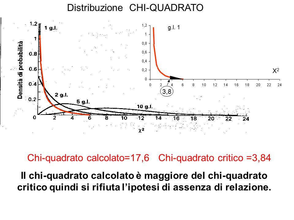 Distribuzione CHI-QUADRATO