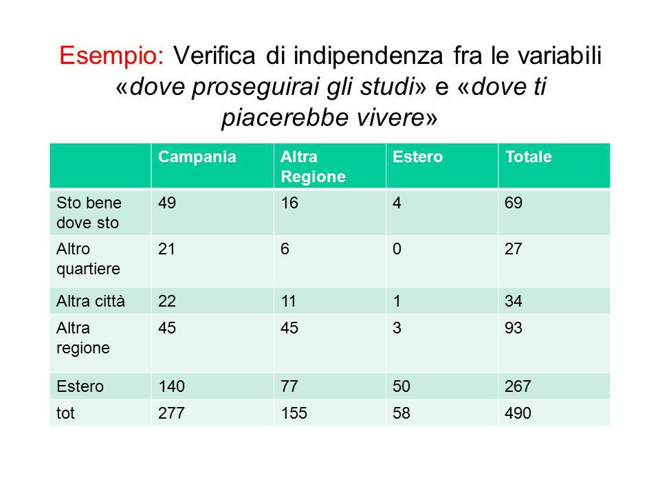 Esempio: Verifica di indipendenza fra le variabili «dove proseguirai gli studi» e «dove ti piacerebbe vivere»