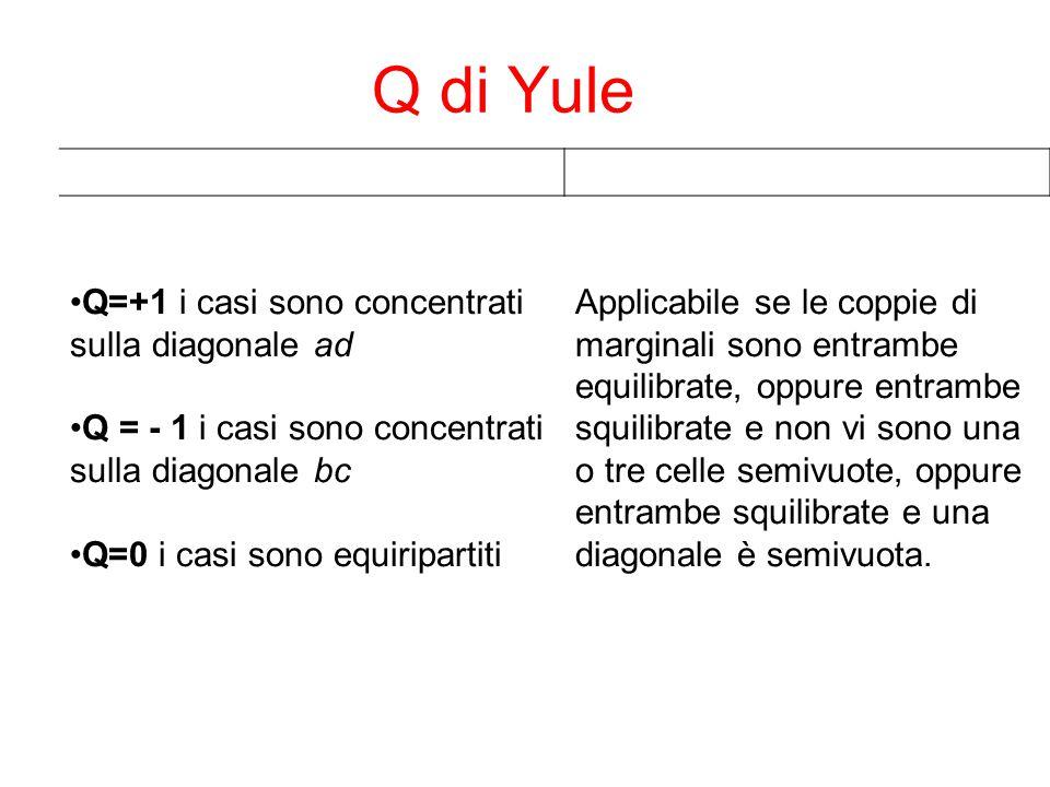 Q di Yule Q=+1 i casi sono concentrati sulla diagonale ad