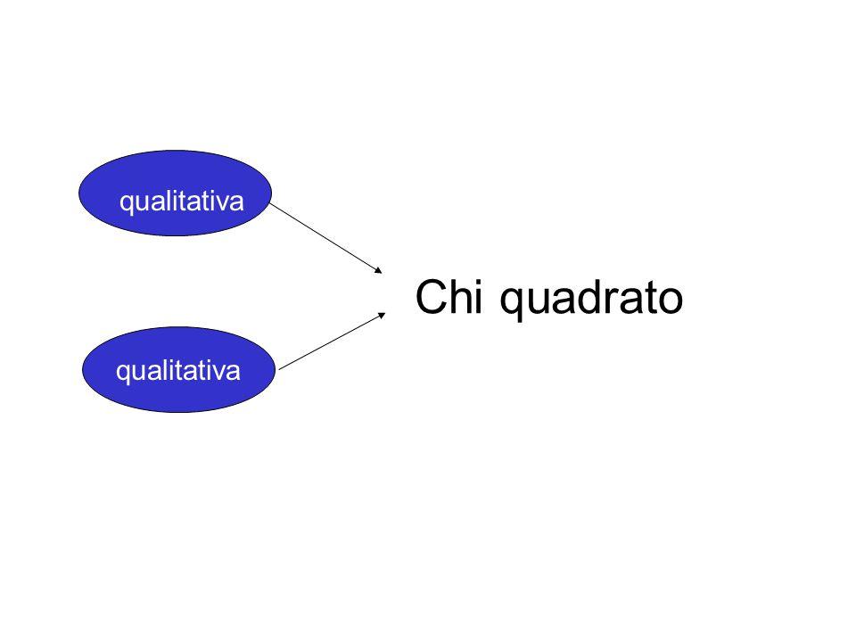 qualitativa Chi quadrato qualitativa