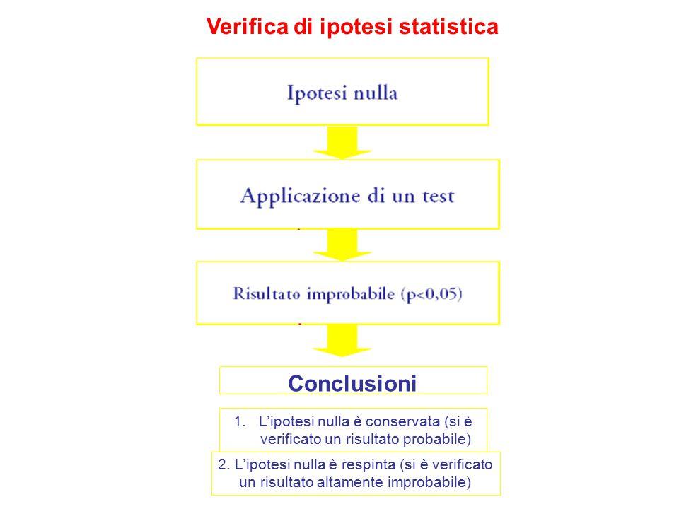 Verifica di ipotesi statistica