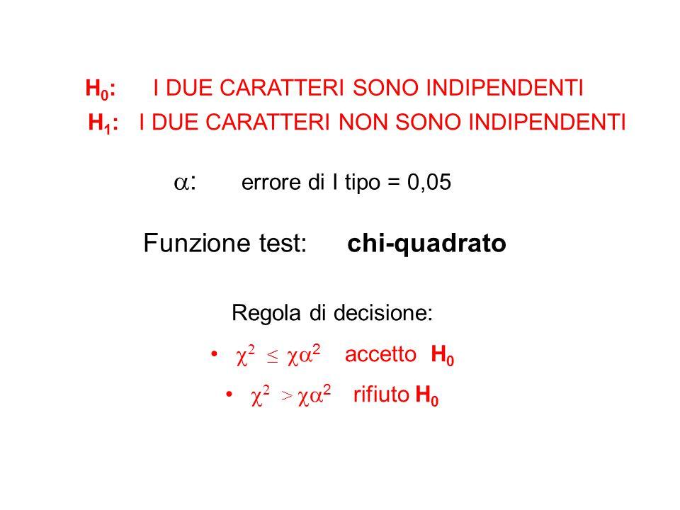 Funzione test: chi-quadrato