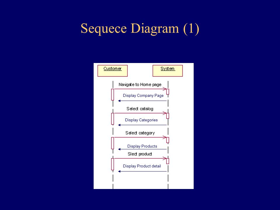 Sequece Diagram (1) Display Company Page Display Categories