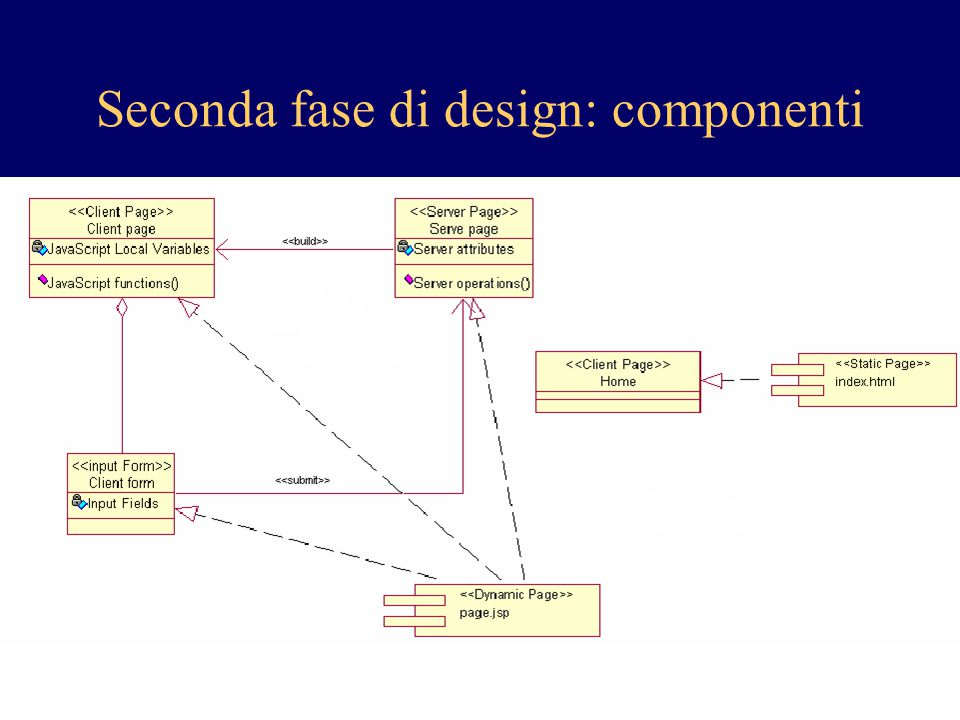 Seconda fase di design: componenti