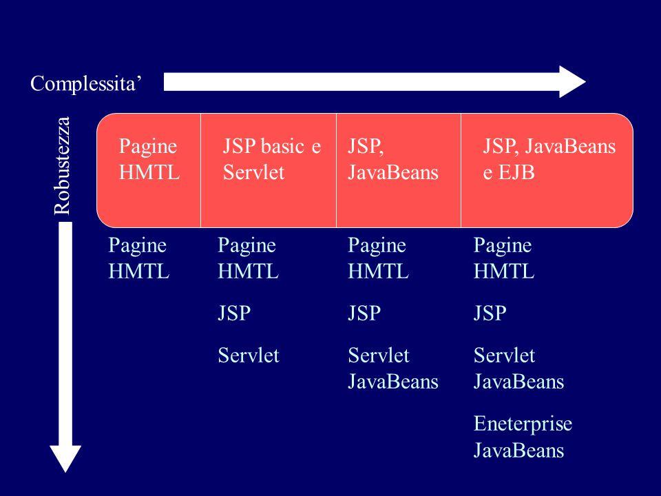 Complessita' Pagine. HMTL. JSP basic e. Servlet. JSP, JavaBeans. JSP, JavaBeans. e EJB. Robustezza.