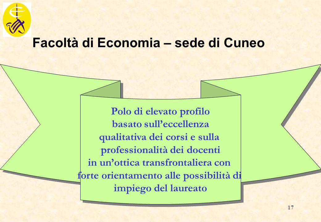 Facoltà di Economia – sede di Cuneo