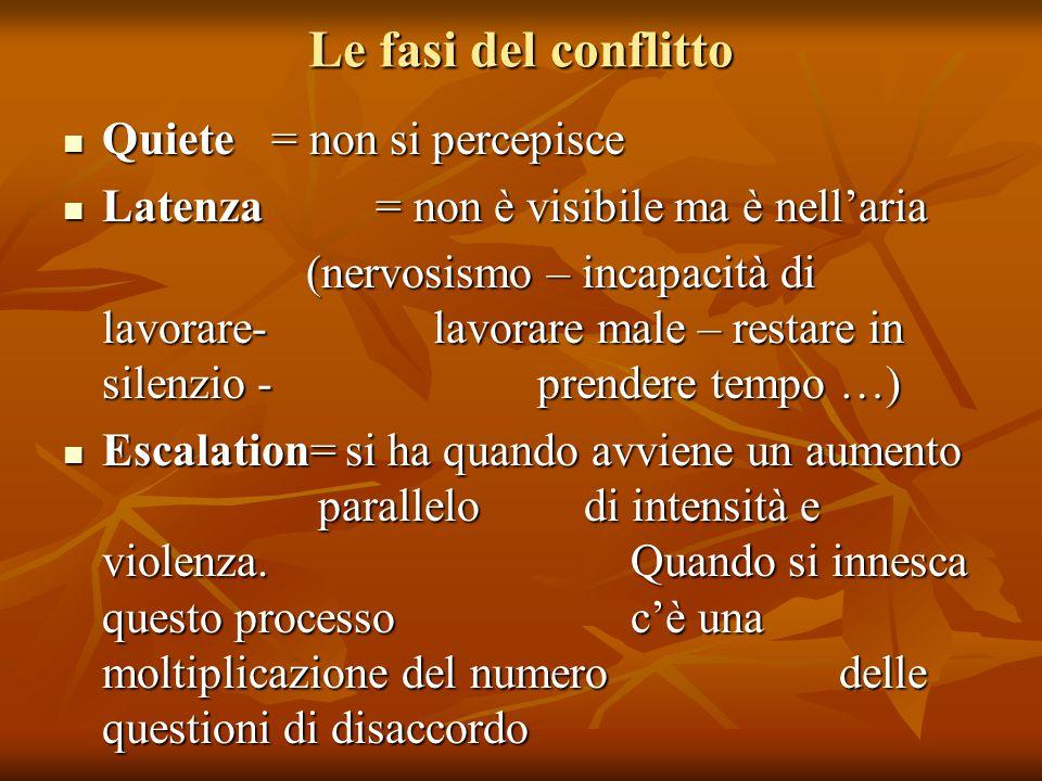 Le fasi del conflitto Quiete = non si percepisce