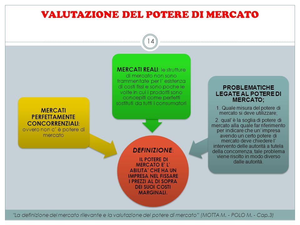 VALUTAZIONE DEL POTERE DI MERCATO