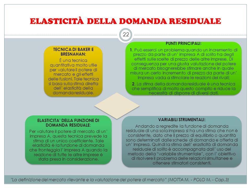 ELASTICITÀ DELLA DOMANDA RESIDUALE