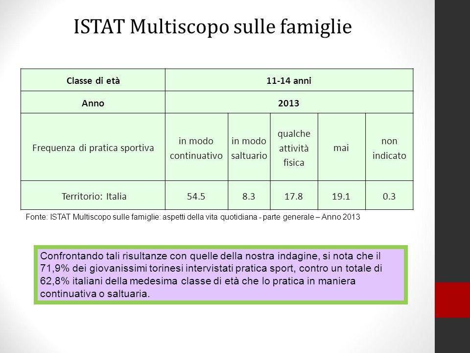 ISTAT Multiscopo sulle famiglie