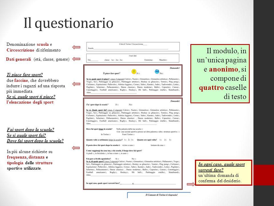Il questionario Denominazione scuola e Circoscrizione di riferimento.