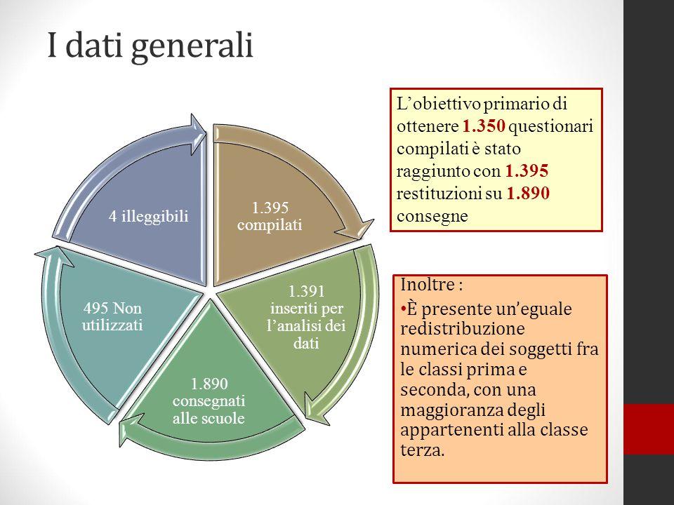 I dati generali L'obiettivo primario di ottenere 1.350 questionari compilati è stato raggiunto con 1.395 restituzioni su 1.890 consegne.