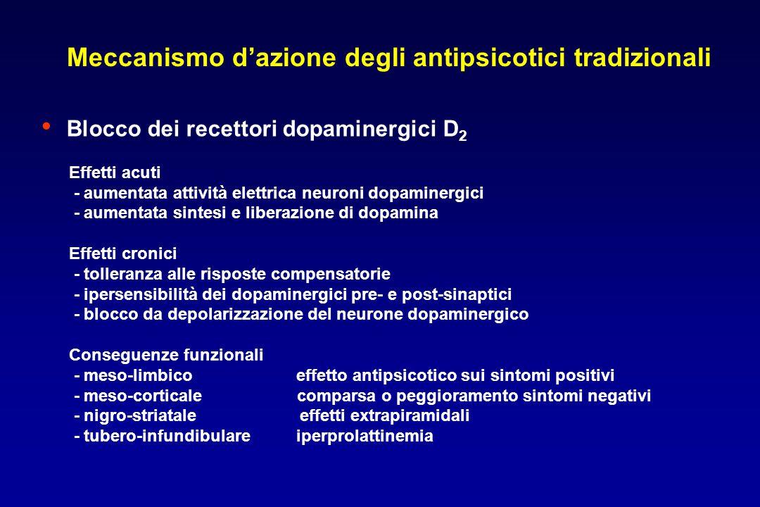 Meccanismo d'azione degli antipsicotici tradizionali