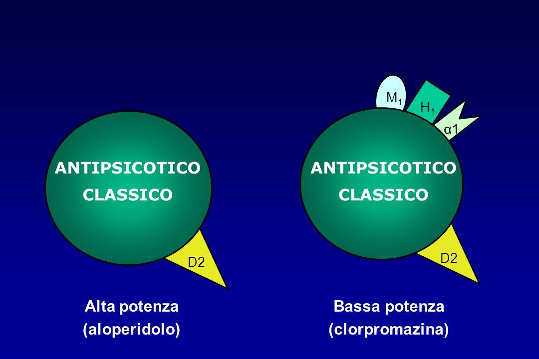 ANTIPSICOTICO CLASSICO ANTIPSICOTICO CLASSICO Alta potenza