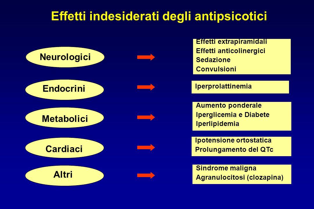 Effetti indesiderati degli antipsicotici