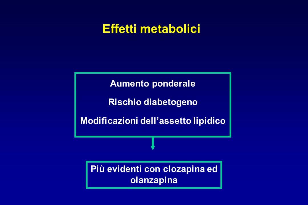 Effetti metabolici Aumento ponderale Rischio diabetogeno