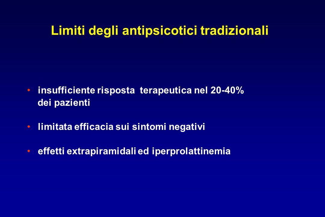 Limiti degli antipsicotici tradizionali