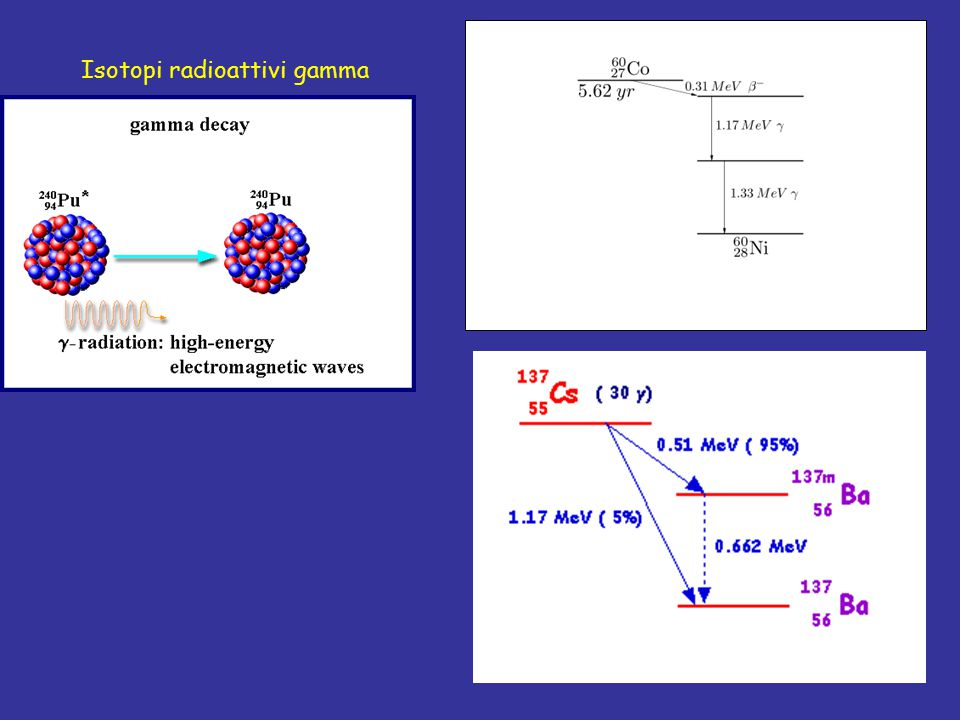 Isotopi radioattivi gamma