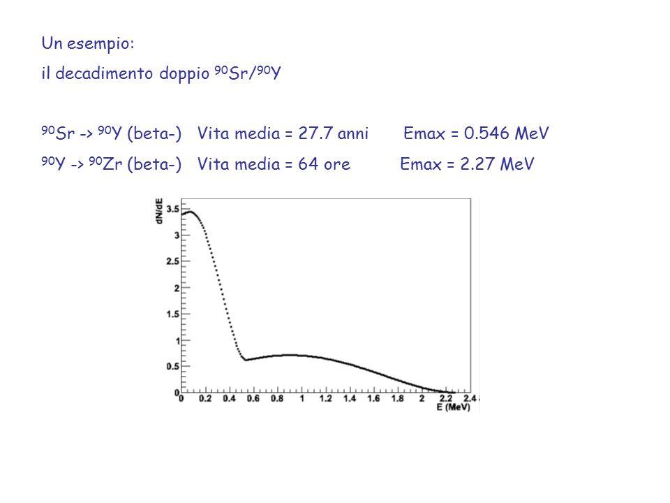 Un esempio: il decadimento doppio 90Sr/90Y. 90Sr -> 90Y (beta-) Vita media = 27.7 anni Emax = 0.546 MeV.