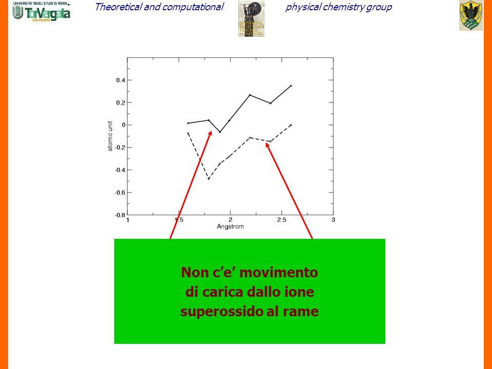 In vuoto Non c'e' movimento di carica dallo ione superossido al rame In SOD