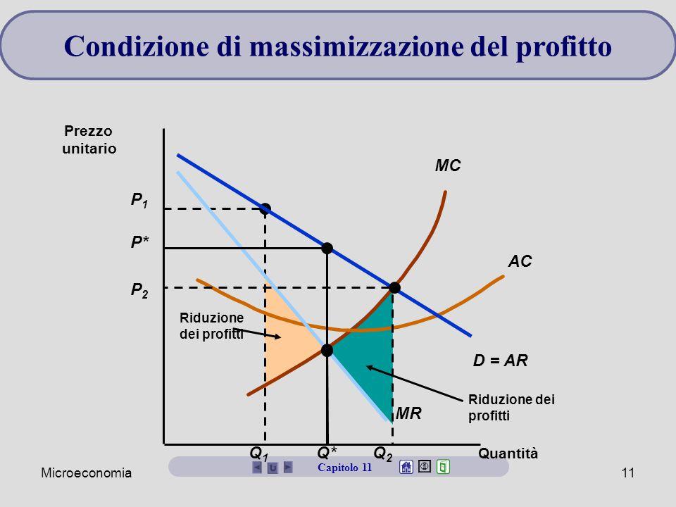 Condizione di massimizzazione del profitto