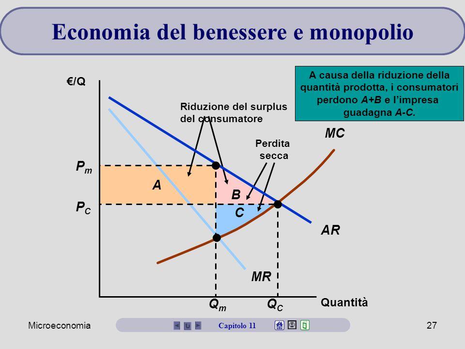 Economia del benessere e monopolio