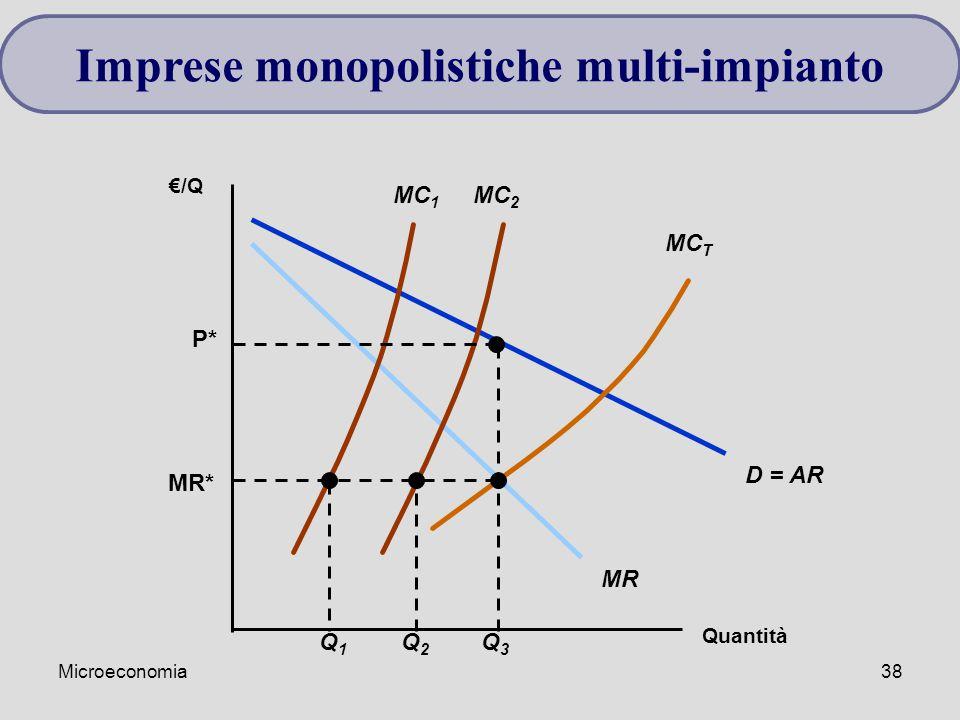 Imprese monopolistiche multi-impianto