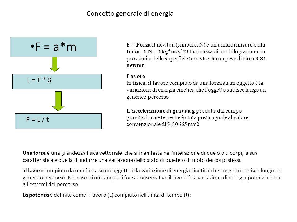 Concetto generale di energia