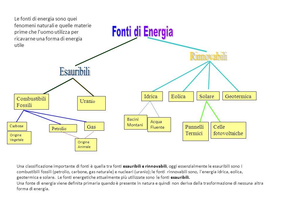 Fonti di Energia Rinnovabili Esauribili