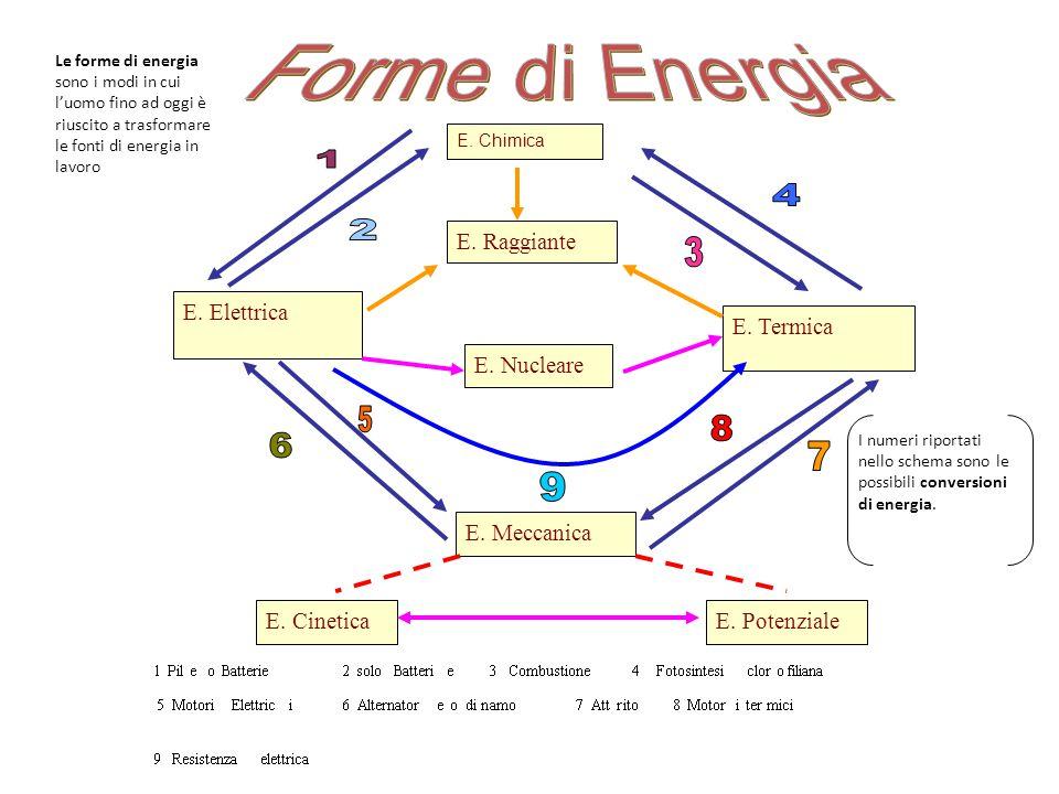 Forme di Energia 1 4 2 3 5 8 6 7 9 E. Raggiante E. Elettrica