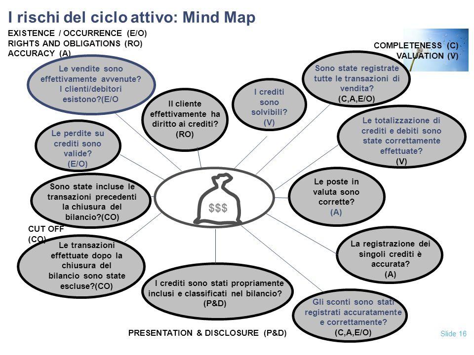 I rischi del ciclo attivo: Mind Map