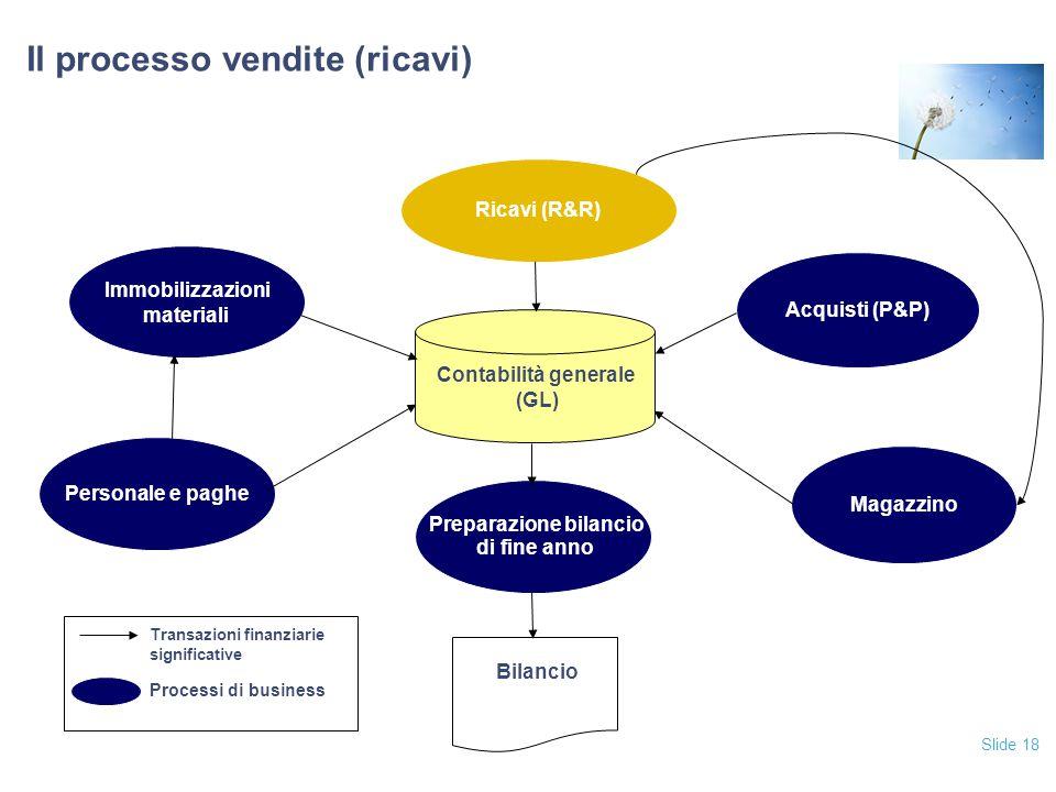 Il processo vendite (ricavi)