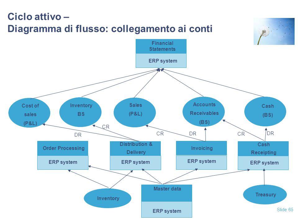 Ciclo attivo – Diagramma di flusso: collegamento ai conti