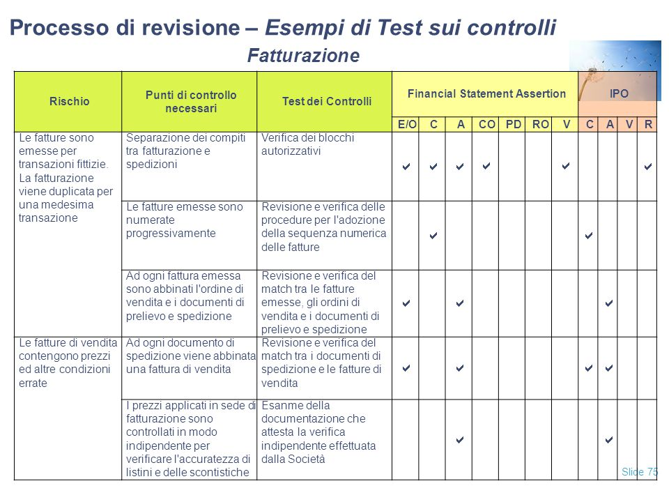 Processo di revisione – Esempi di Test sui controlli Fatturazione