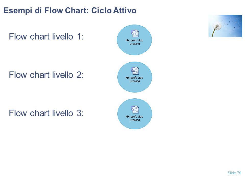 Flow chart livello 1: Flow chart livello 2: Flow chart livello 3:
