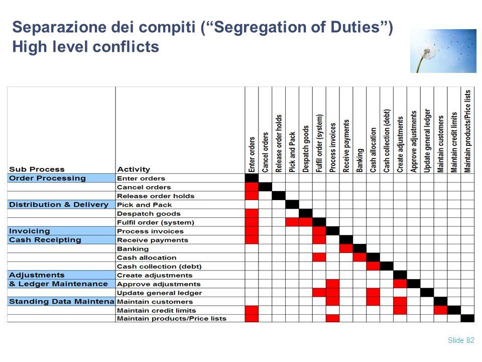 Separazione dei compiti ( Segregation of Duties ) High level conflicts