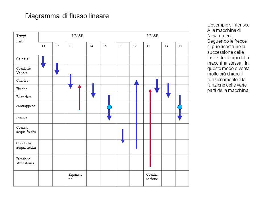 Diagramma di flusso lineare