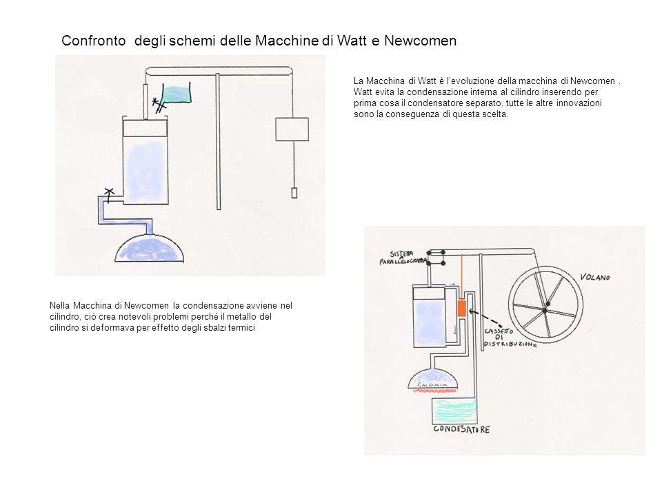 Confronto degli schemi delle Macchine di Watt e Newcomen