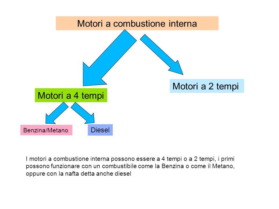 Motori a combustione interna