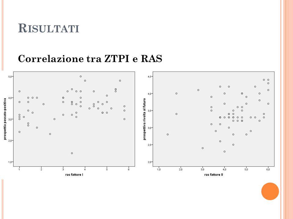 Risultati Correlazione tra ZTPI e RAS