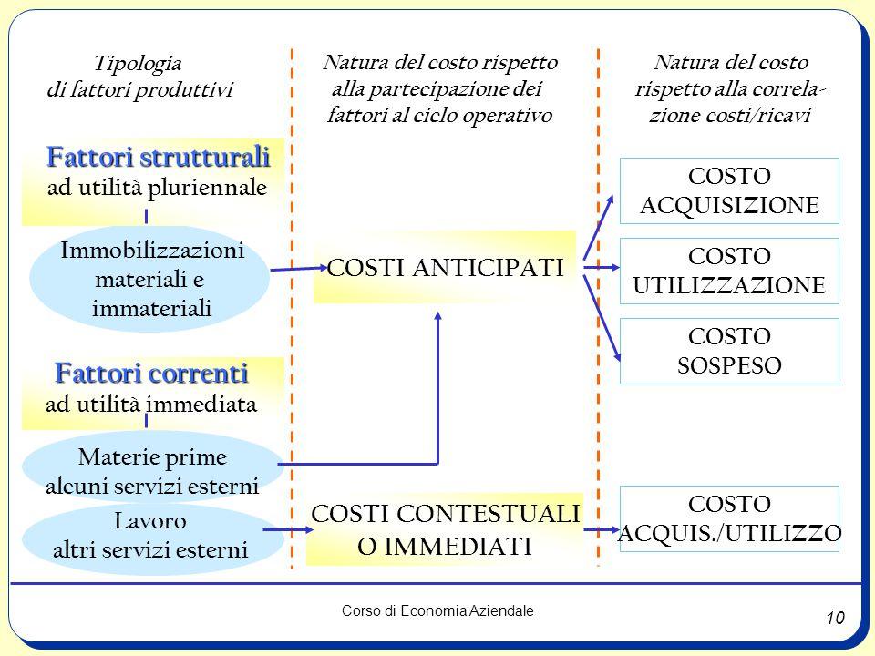 Fattori strutturali Fattori correnti
