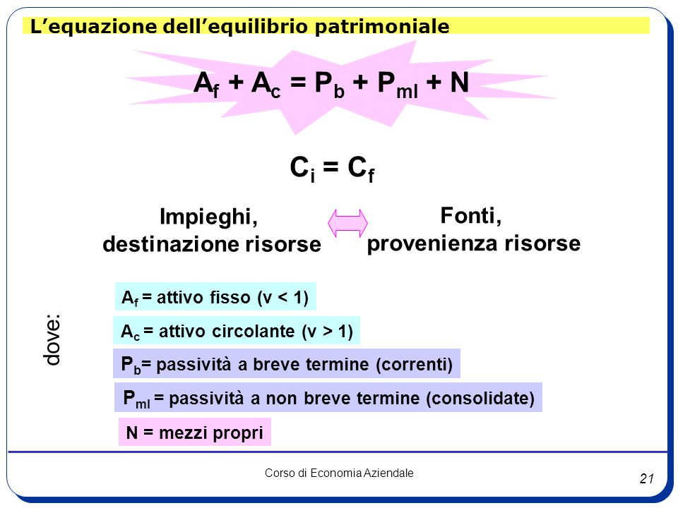 Af + Ac = Pb + Pml + N Ci = Cf Impieghi, Fonti, destinazione risorse