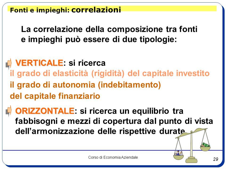 La correlazione della composizione tra fonti