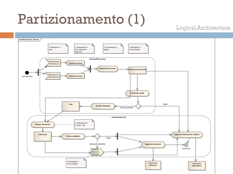 Partizionamento (1) Logical Architecture