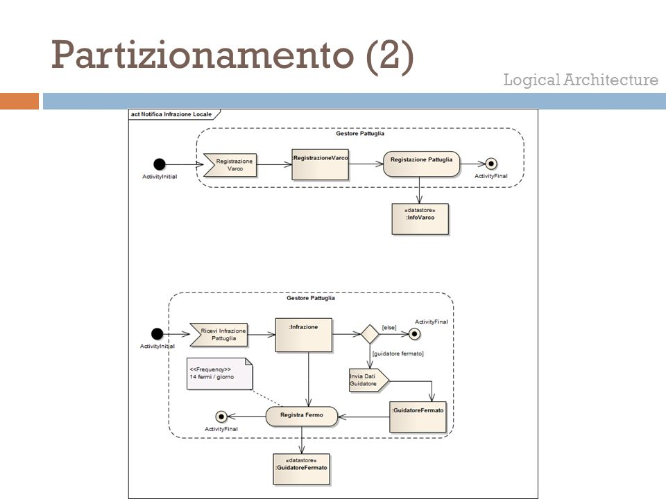 Partizionamento (2) Logical Architecture