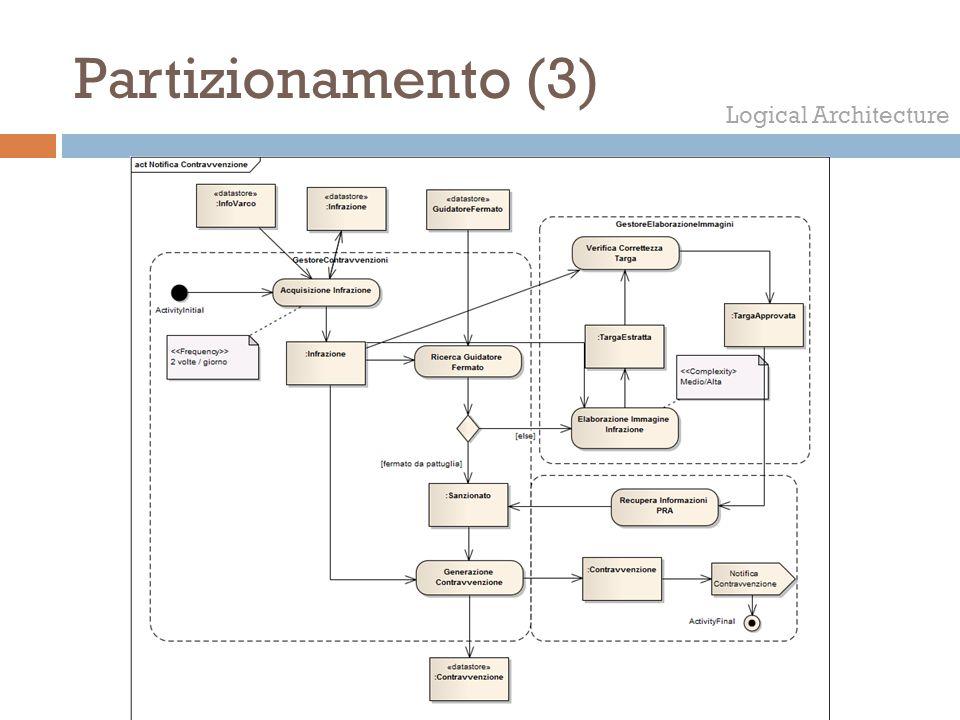 Partizionamento (3) Logical Architecture