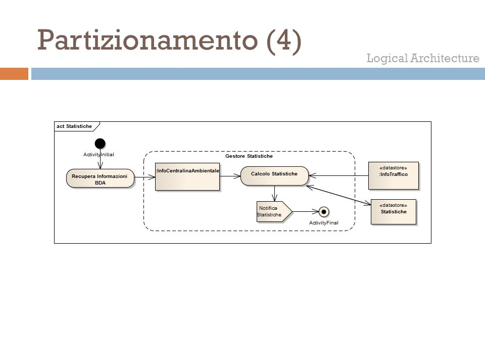 Partizionamento (4) Logical Architecture