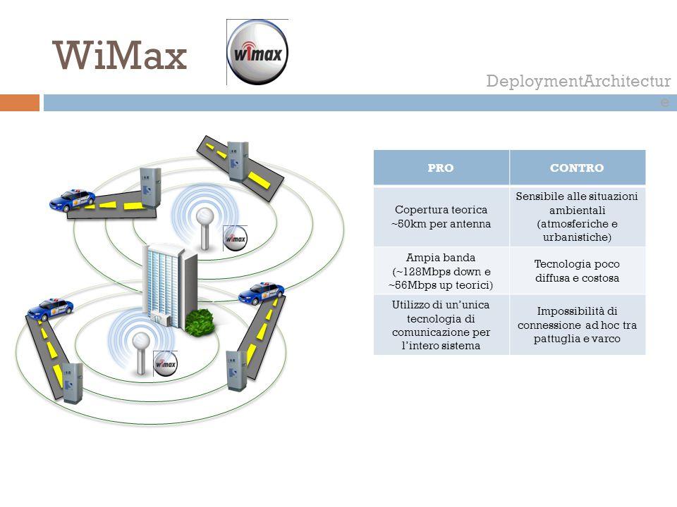 WiMax DeploymentArchitecture PRO CONTRO