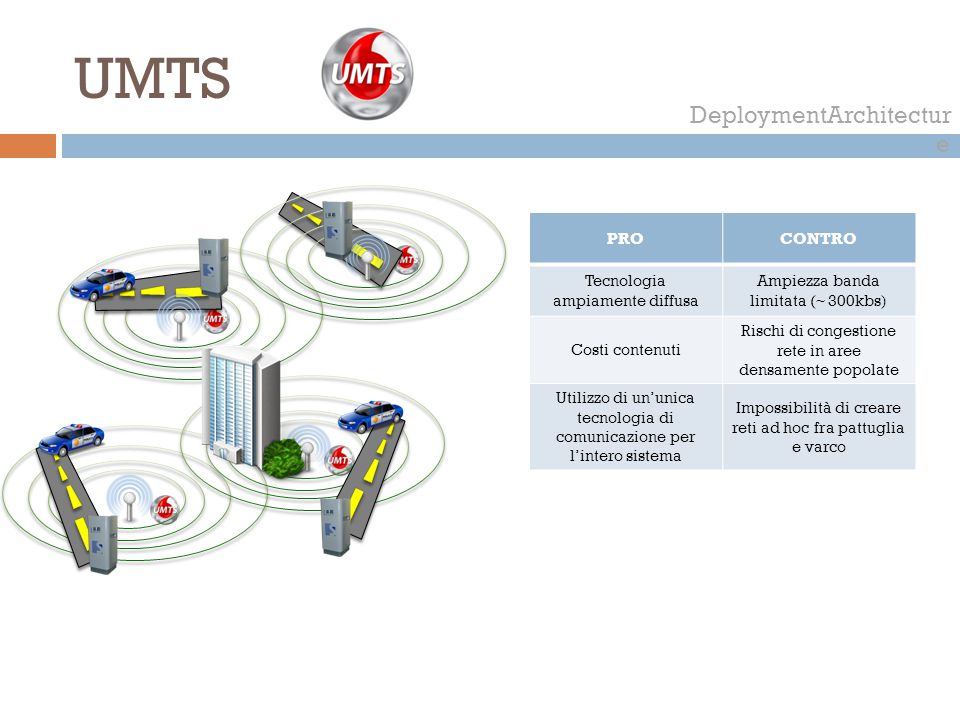 UMTS DeploymentArchitecture PRO CONTRO Tecnologia ampiamente diffusa